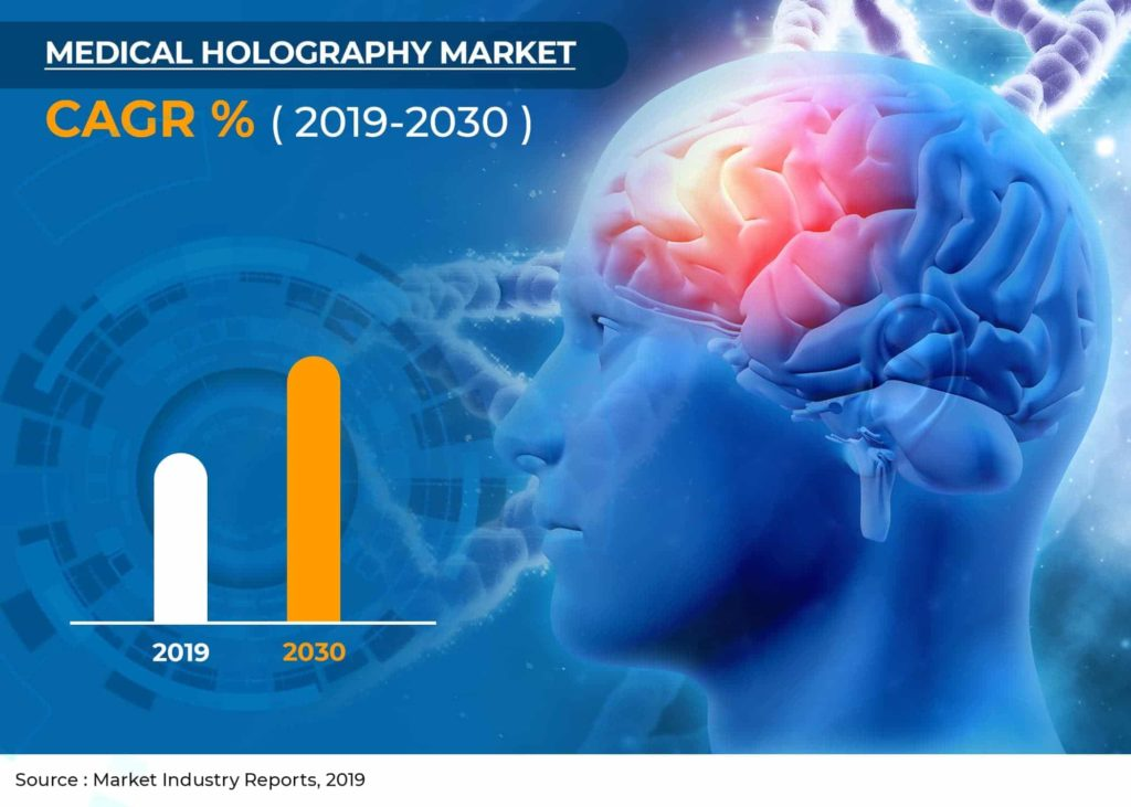 Medical holography Market Global Industry Analysis, Economic Conditions,Mergers, Developments And Forecast Analysis 2019-2030