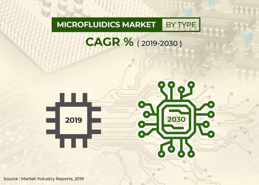 microfluidics_market