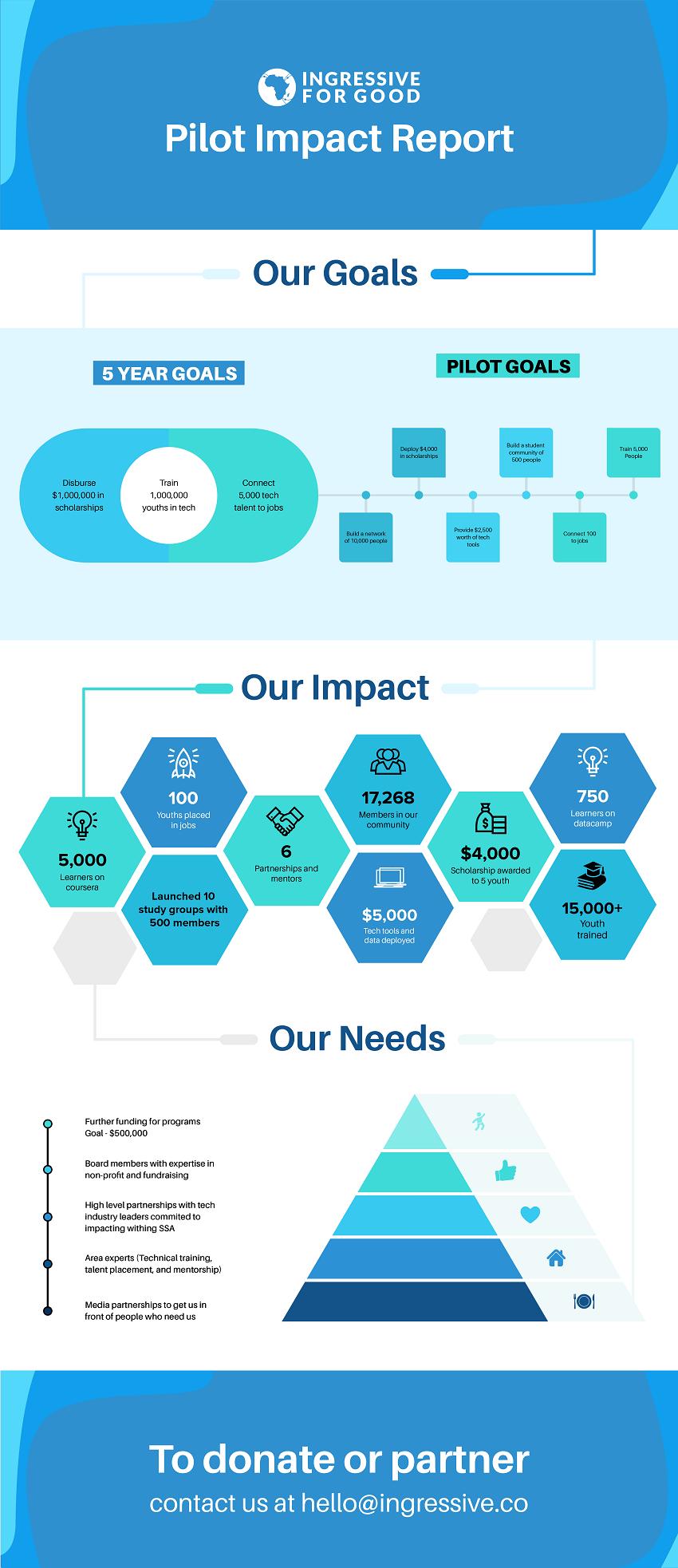 I4G-Impact-Press-Release-